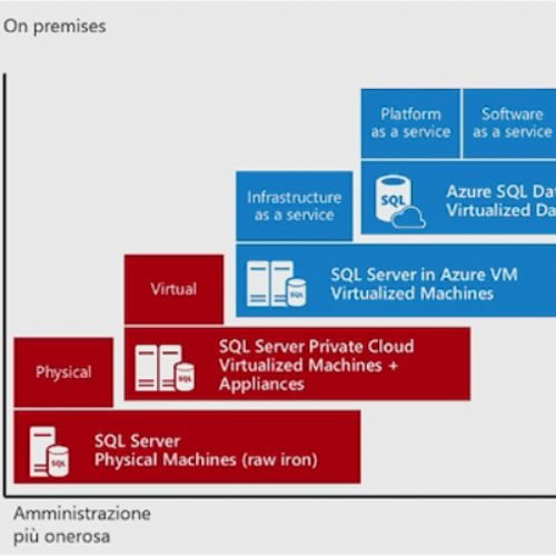 Azure SQL Database, cos'è e come funziona. Migrazione da SQL Server on-premises