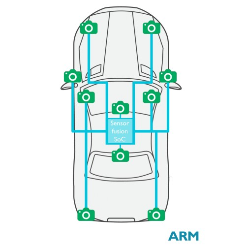 ARM presenta un chip per la visione artificiale, destinato al mercato automotive